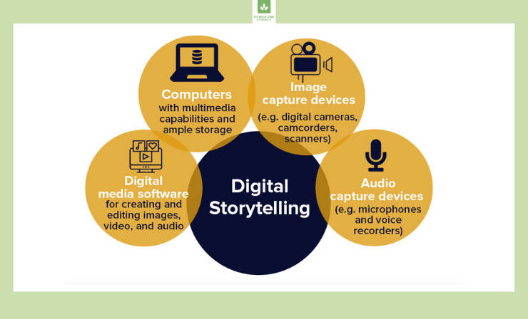 The Main Components of Digital Storytelling